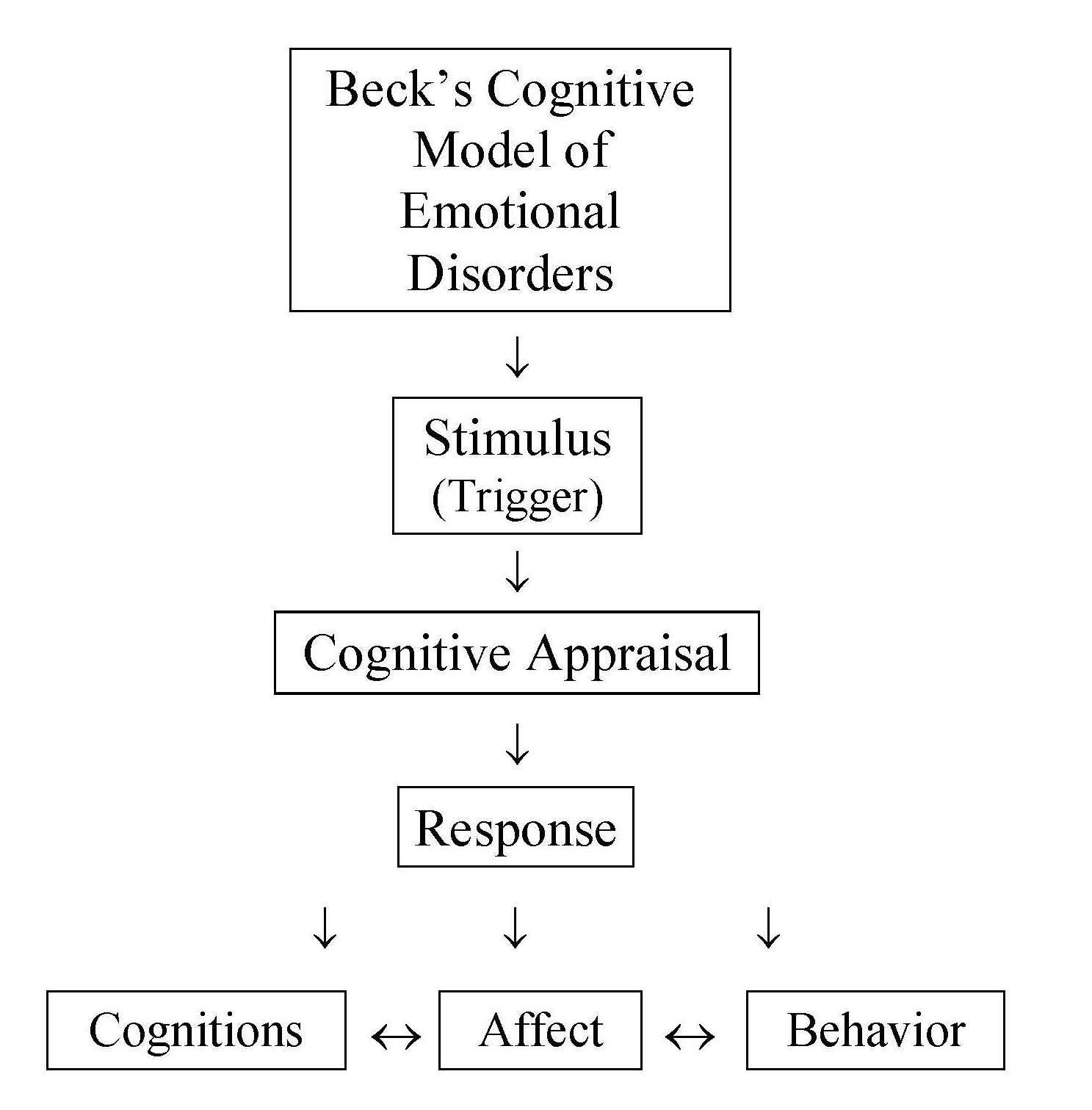 mervin-smucker-becks-cognitive-model